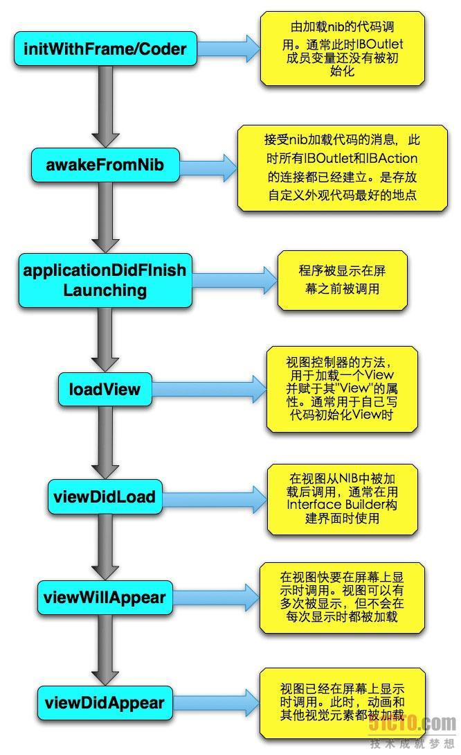 iPhone开发 构建View 时用到代理函数调用顺序 图解
