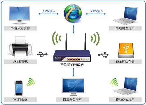 飞鱼星ve982w无线上网行为管理路由器介绍(1)