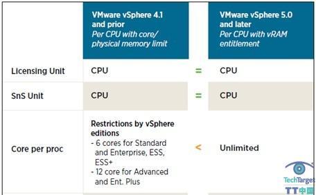 vSphere 5.0
