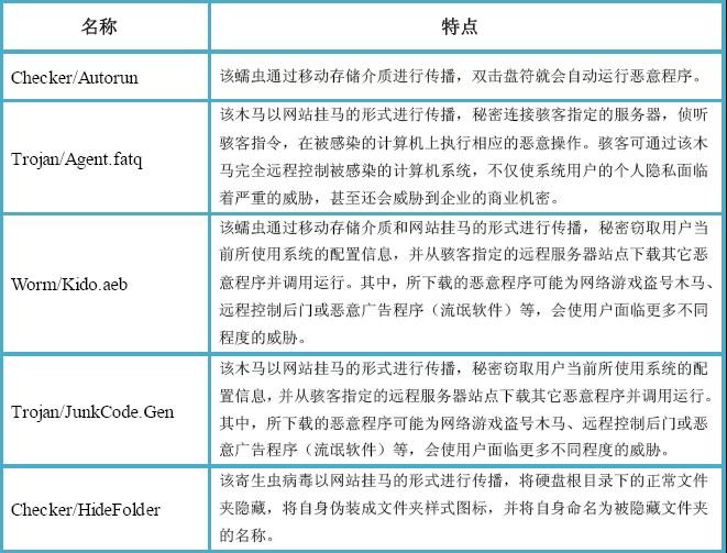 7月底网络安全分析:网络病毒较活跃