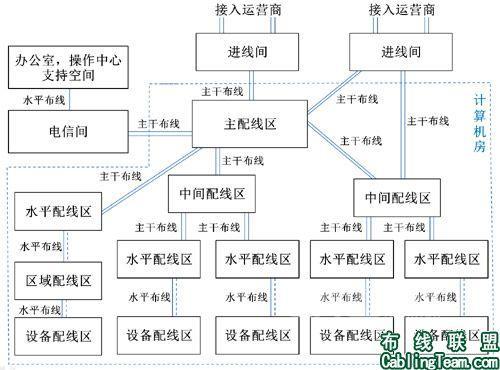 解析数据中心布线系统构成(5)