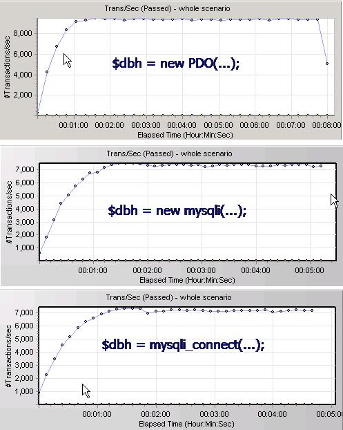 PHP的MySQL库之Pdo-Mysql与Mysqli性能对比