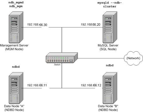 MySQL数据库集群实现负载均衡的安装配置详解