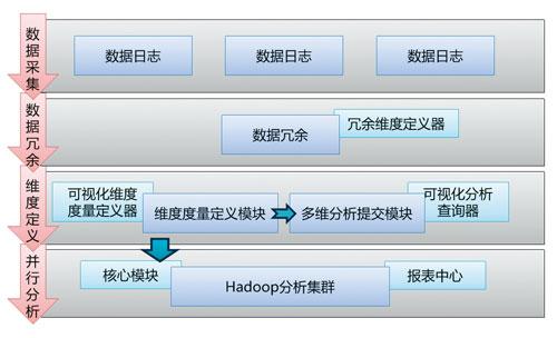 大数据下的数据分析平台架构图片