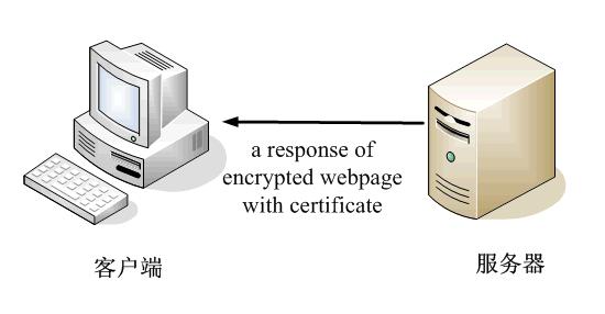 看图片 读故事:轻松理解数字签名和数字证书