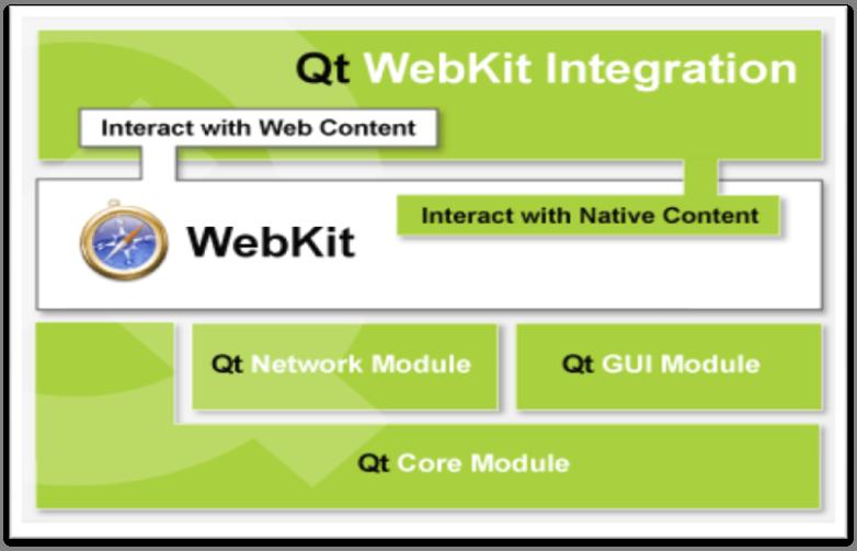 了解WebKit与Qt WebKit对比区别