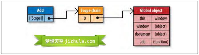 JavaScript作用域链