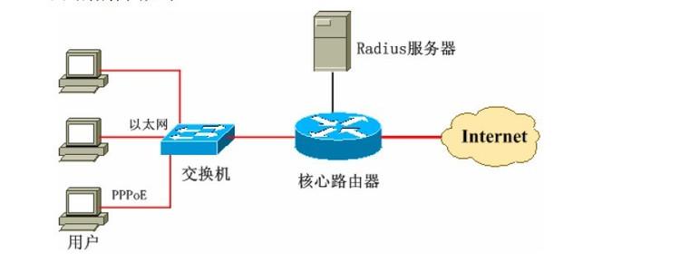 pppoe拨号软件,局端通过radius服务器来进行计费和认
