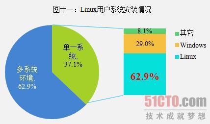 图十一:Linux用户系统安装情况