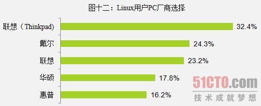 图十二:Linux用户PC厂商选择
