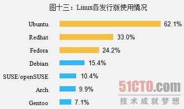 图十三:Linux各发行版使用情况