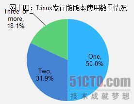 Linux发行版版本使用数量情况
