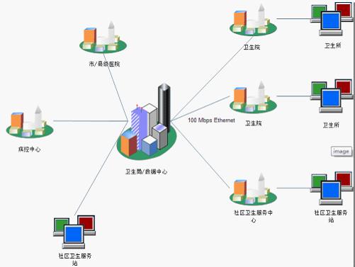 agileeas.net实现医院信息系统的解决方案(3)