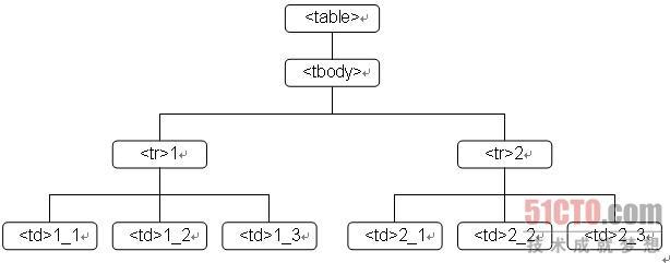 5.1 表格的树型结构
