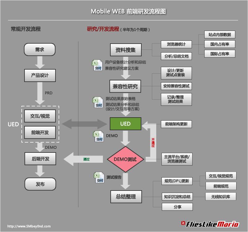 研发流程图_程序流程图_流程图模板_新股申购流程图 ...