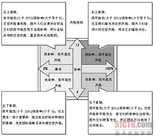 表3-5 定性分析示例   如图3-9所示.随后,风险分析团队将高清图片