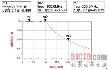 集总参数低通滤波器设计向导(3)