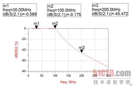 2 微带阶梯阻抗低通滤波器原理图的仿真(2)