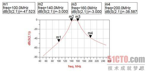 集总参数带通滤波器设计向导(3)