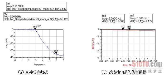 1.3 微带阶梯阻抗低通滤波器版图的仿真(2)