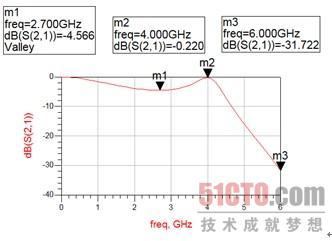 微带短截线低通滤波器原理图的仿真(4)