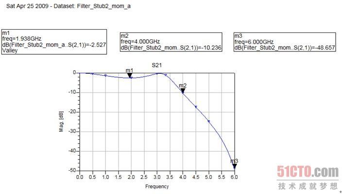 微带短截线低通滤波器版图的仿真(2)