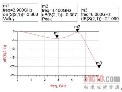 微带短截线低通滤波器版图的仿真(3)