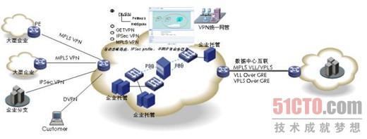 图1 云网络统一VPN管理参考示意图