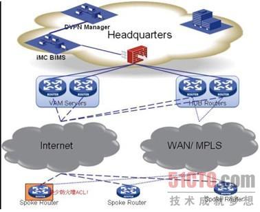 图4 VPN设备合规检查参考示意图