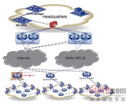 图5 VPN分支企业网络管理参考示意图