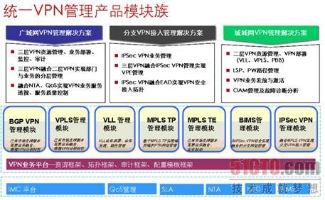 H3C统一VPN管理架构