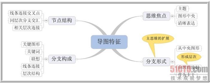 2.1.3 思维导图的基本特征 照搬托尼巴赞所著的《思维导图--放射性思维》一书中的片断。 思维导图有4个基本特征: 1.注意的焦点清晰地集中在中央图形上。 2.主题的主干作为分支从中央图形向四周放射。 3.分支由一个关键的图形或者写在产生联想的线条上的关键词构成。比较不重要的话题也以分支形式表现出来,附在较高层次的分支上。 4.各分支形成一个连接的节点结构。 这4个基本特征应该很好理解。它们是用语言表达的,我们可以用导图把它们表达得更简洁,甚至可以把这幅导图扩充一下,加上我们自己的一些理解。 将托尼巴