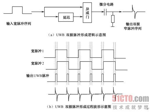 3.5.2 UWB直流脉冲的双极性化改进方法 在3.5.1节单极性脉冲的基础上,采用适当参数的微分电路,可以实现双极性超宽带脉冲。如图3-12所示。脉冲的宽度取决于延迟单元的调整,微分电路的参数选取也很关键,微分的时常数(电阻值与电容值的乘积)不能太大,否则脉冲双极特性将会破坏!另外,微分的时常数也会影响超宽带信号的带宽。虽然微分网络的参数调整有些麻烦,但该方法是一种简单的超宽带双极性信号产生方法。