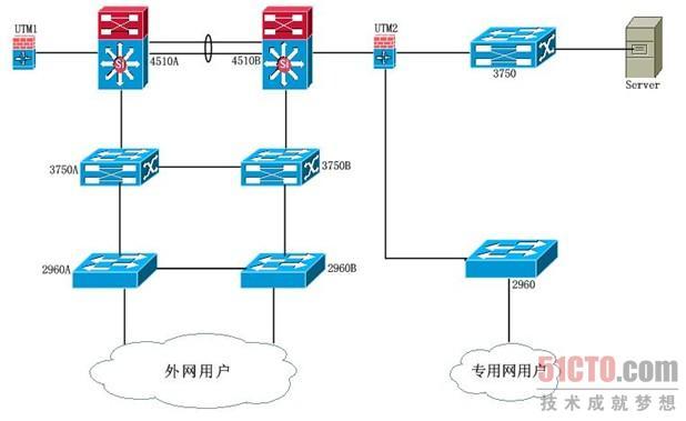 虚拟组织结构图