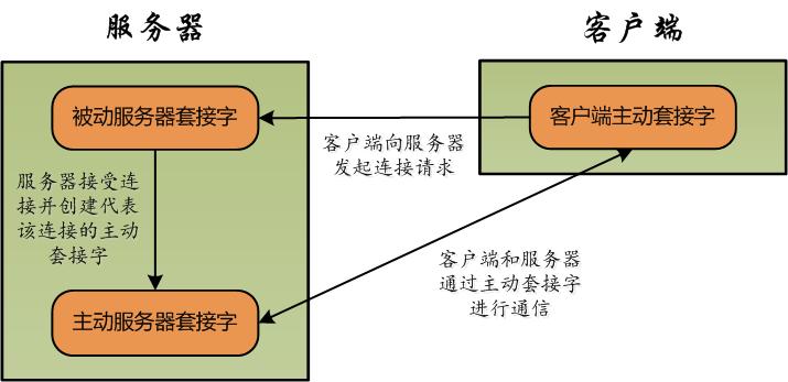 TCP 连接