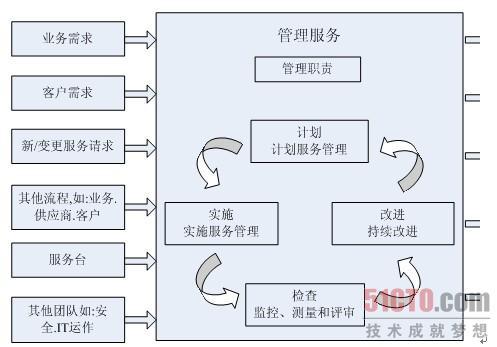图4-9  it服务管理pdca流程图