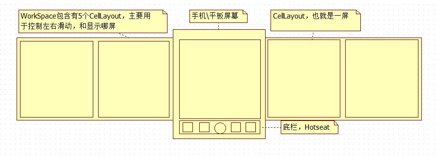 WorkSpace的结构