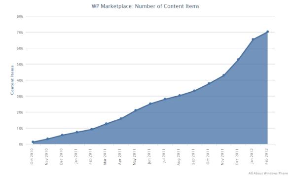 Windows Phone Marketplace应用总数突破7万款