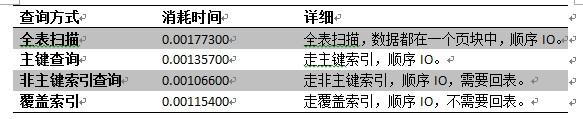 MySQL的四种不同查询的分析