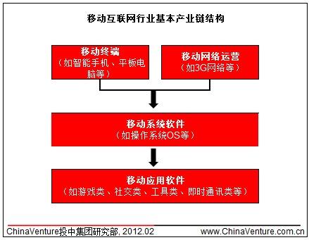移动互联网行业基本产业链结构