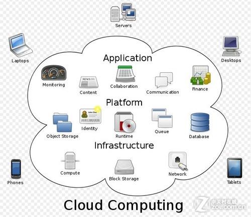 云计算组成结构