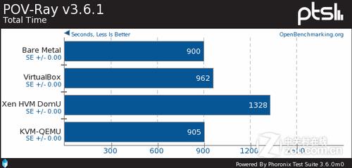 Ubuntu 11.10: Xen vs. KVM vs. VirtualBox