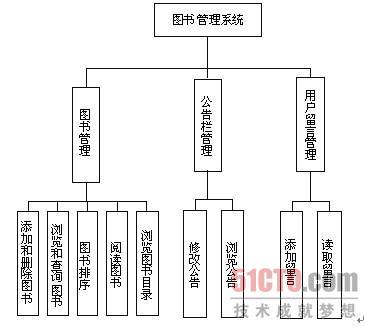 1.2 系统功能结构