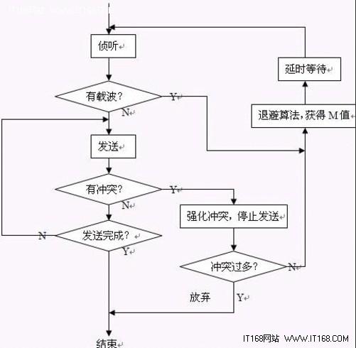 网管员不可不知 二层交换机基础知识(1)