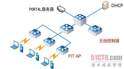 大学无线局域网拓扑结构图