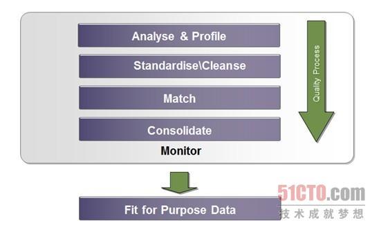 数据质量管理是一个综合的治理过程