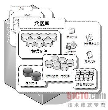 2.1 物理存储结构(1)