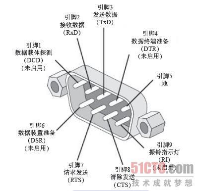 uart串口通信设计实例(1)