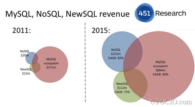 MySQL在web应用领域面临NoSQL的挑战