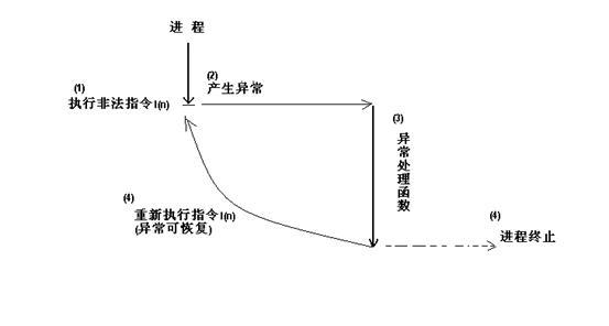 图 2. 异常处理函数终止进程运行